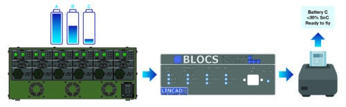BLOCS label printer system